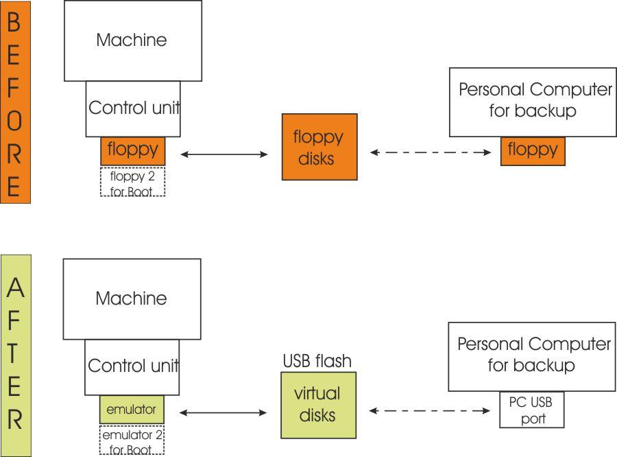 Floppy-Emulator-N-Drive-Scenario1