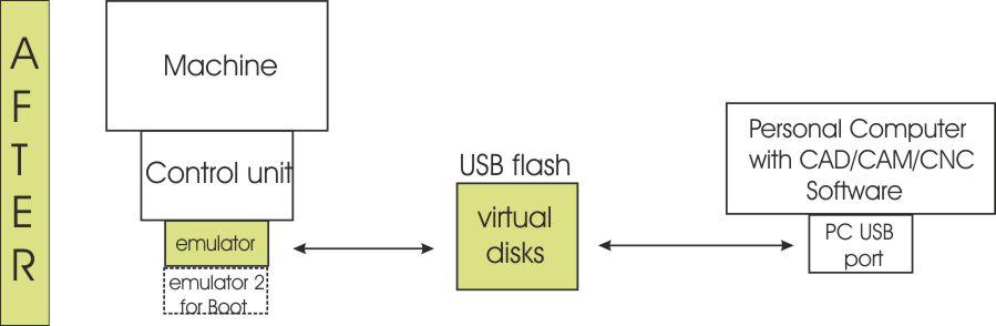 Floppy-Emulator-N-Drive-Scenario2a