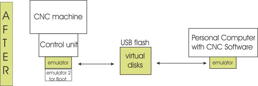Floppy-Emulator-N-Drive-Scenario2b