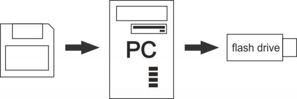 transferring-non-MS-DOS-floppy-disks